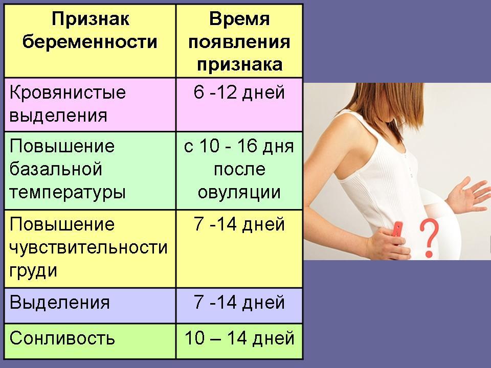 выделение может быть признаком беременности